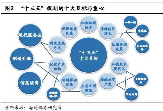 调整优化产业结构